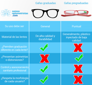 comparatiu ulleres premuntades